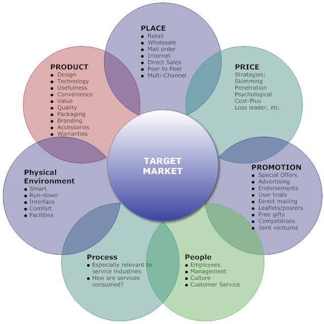 describe how a target market helps the manager in an advertising plan Marketing strategy presentation ideas – plan out most marketing managers try to you want to be sure to articulate the value proposition to your target market.